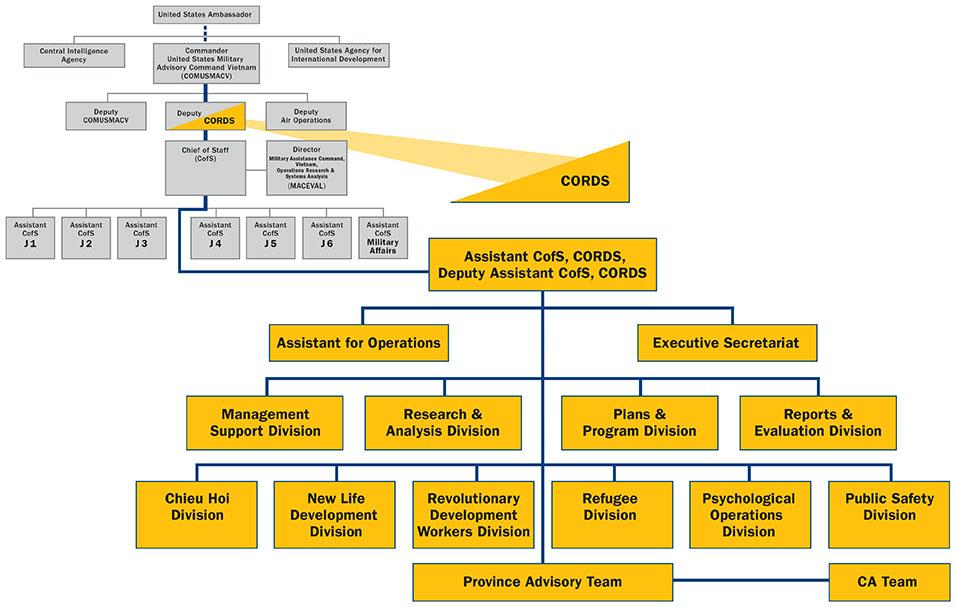 Sidebar: Civil Operations & Revolutionary Development Support
